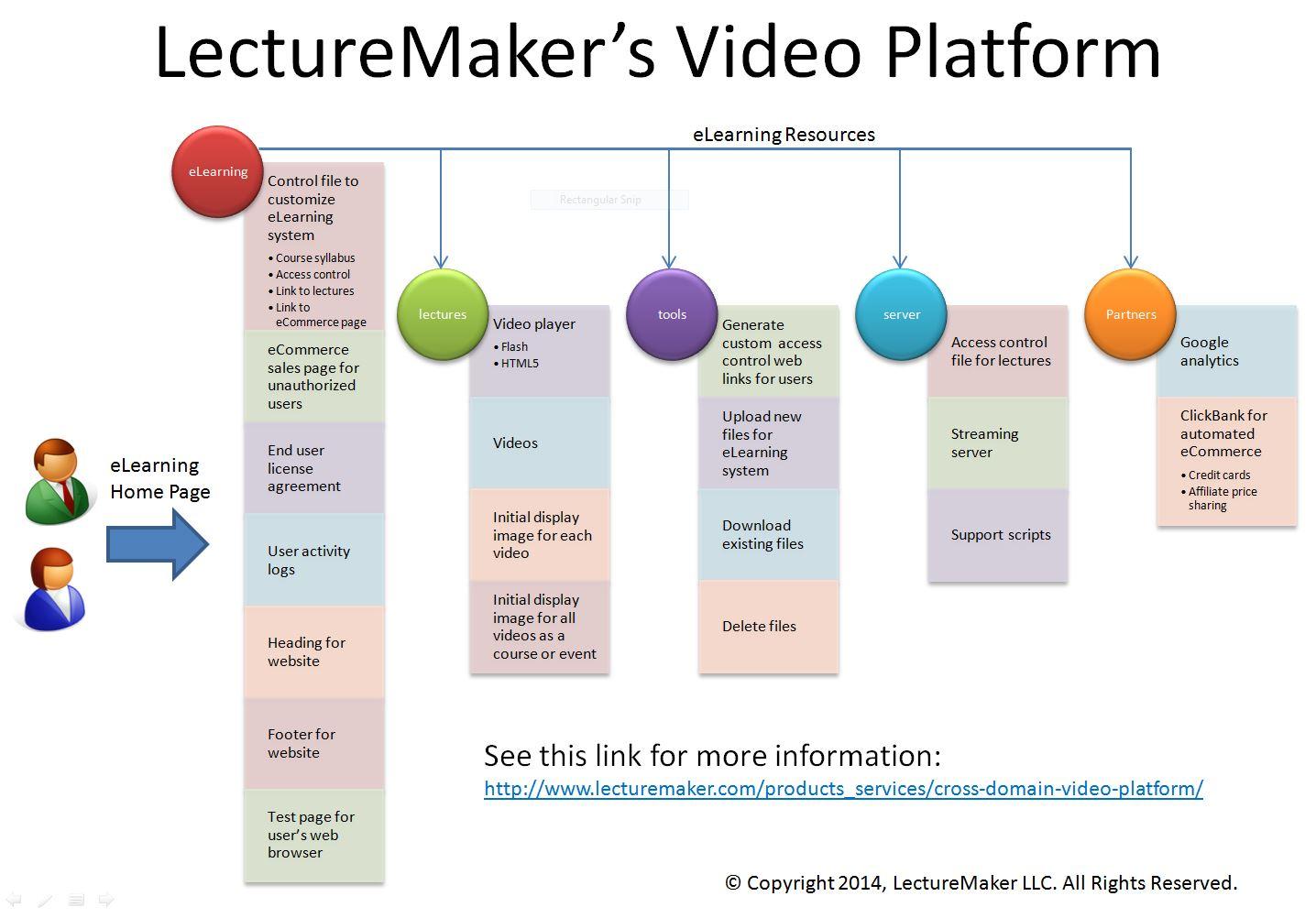 Cross domain video platform lecturemaker web and video lecturemaker video platform diagram ccuart Images