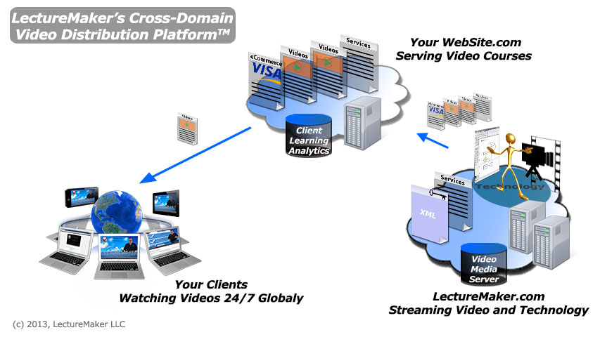 Video distribution for peer-2-peer eLearning and marketing