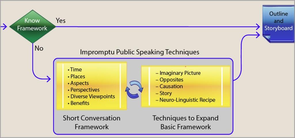 Public Speaker Impromptu Framework