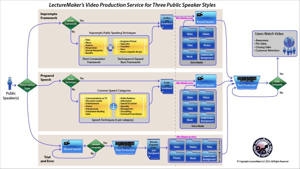 LectureMaker's Video Production Service for Three Public Speaker Styles