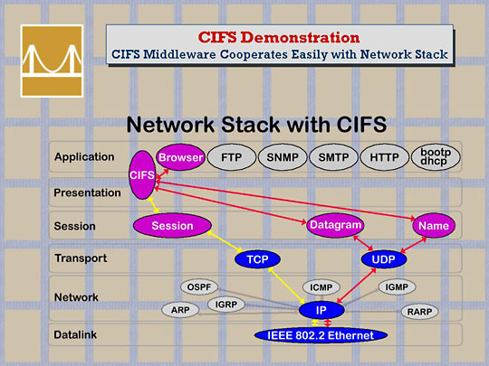Examples of a network stack based on the OSI 7 layer model.
